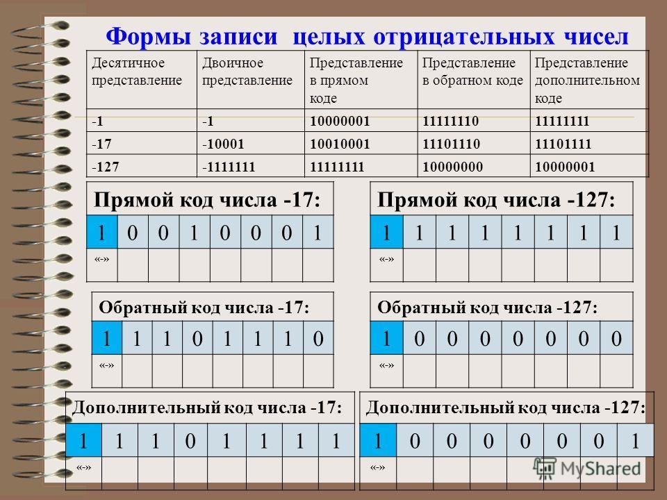 Формы записи целых отрицательных чисел Десятичное представление Двоичное представление Представление в прямом коде Представление в обратном коде Представление дополнительном коде 100000011111111011111111 -17-10001100100011110111011101111 -127-1111111