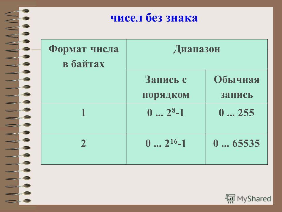 чисел без знака Формат числа в байтах Диапазон Запись с порядком Обычная запись 10... 2 8 -10... 255 20... 2 16 -10... 65535
