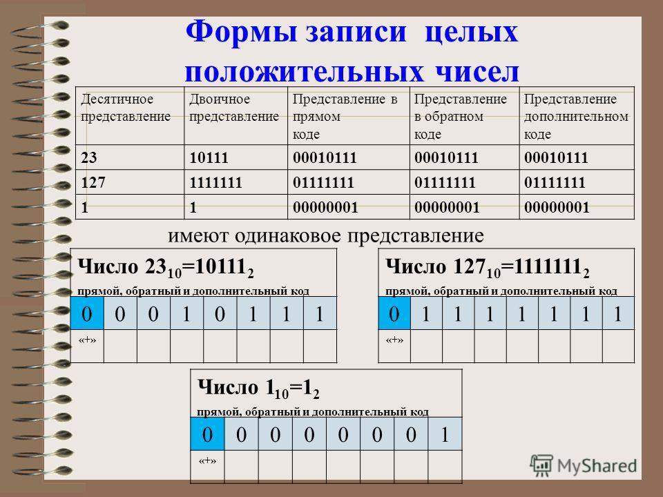 Формы записи целых положительных чисел Десятичное представление Двоичное представление Представление в прямом коде Представление в обратном коде Представление дополнительном коде 231011100010111 127111111101111111 1100000001 Число 23 10 =10111 2 прям