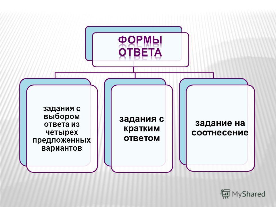 задания с выбором ответа из четырех предложенных вариантов задания с кратким ответом задание на соотнесение