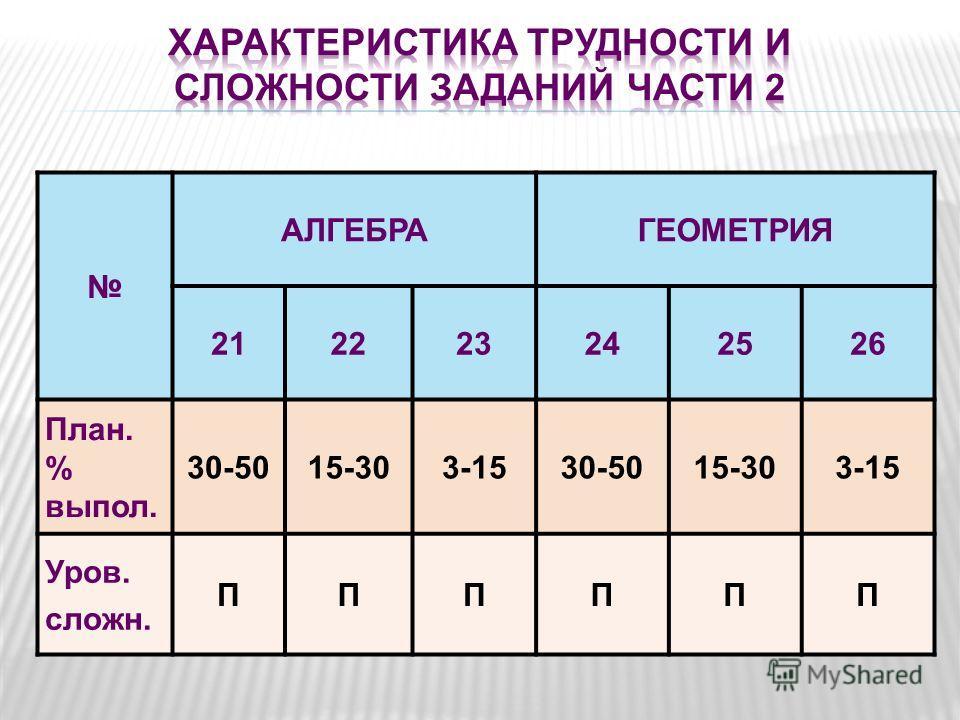 АЛГЕБРАГЕОМЕТРИЯ 212223242526 План. % выпол. 30-5015-303-1530-5015-303-15 Уров. сложн. ПППППП