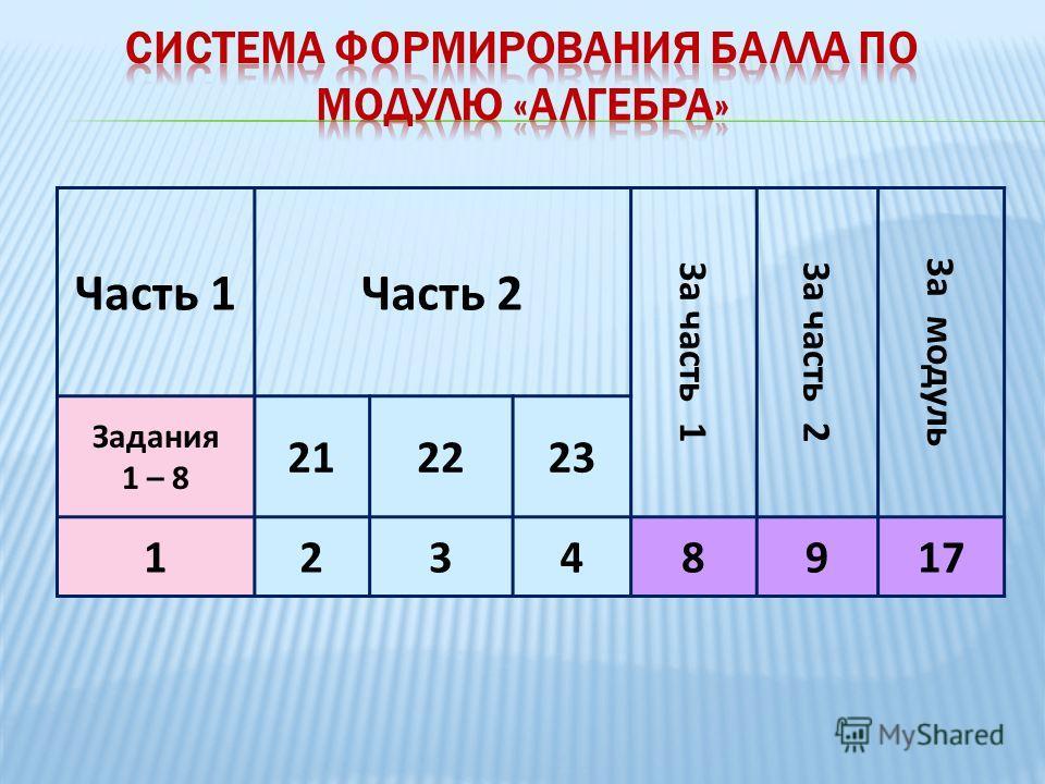 Часть 1Часть 2 За часть 1За часть 2 За модуль Задания 1 – 8 212223 12348917