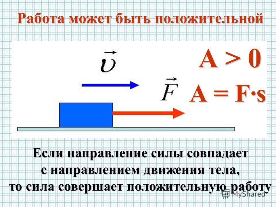 Работа может быть положительной А > 0 Если направление силы совпадает с направлением движения тела, то сила совершает положительную работу А = Fs