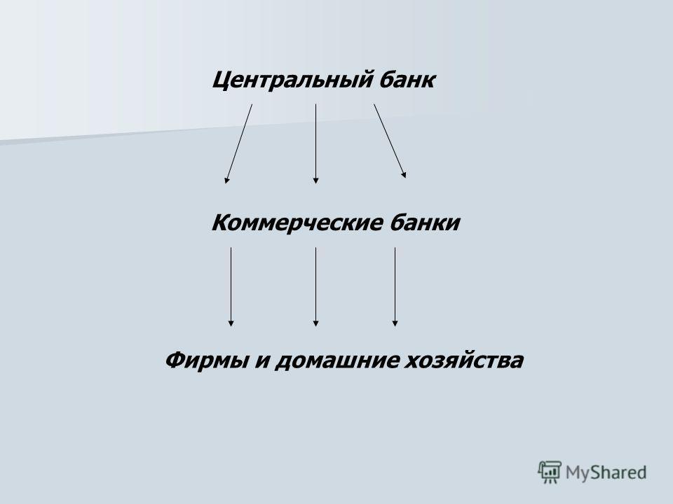 Центральный банк Коммерческие банки Фирмы и домашние хозяйства