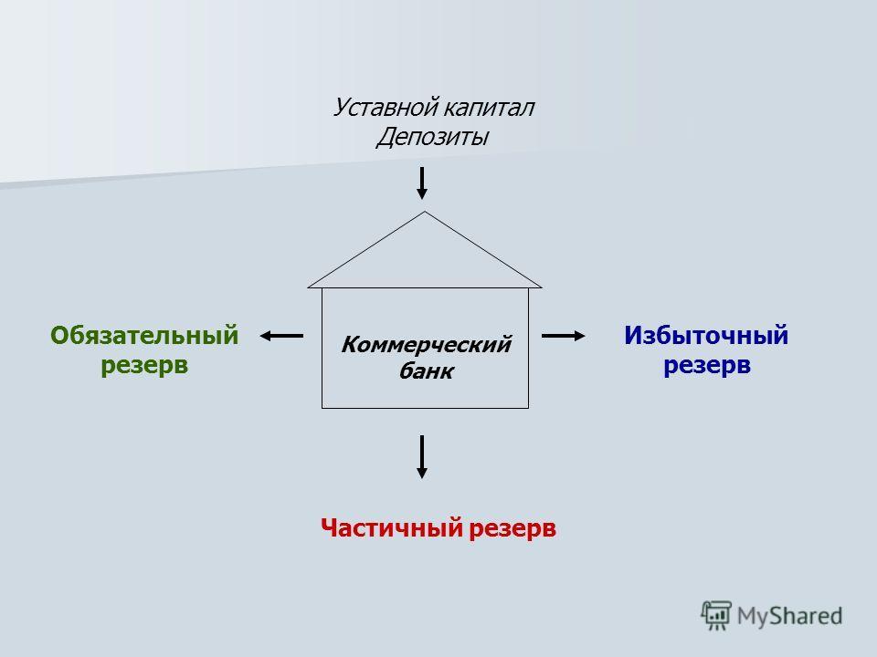 Уставной капитал Депозиты Избыточный резерв Обязательный резерв Частичный резерв Коммерческий банк