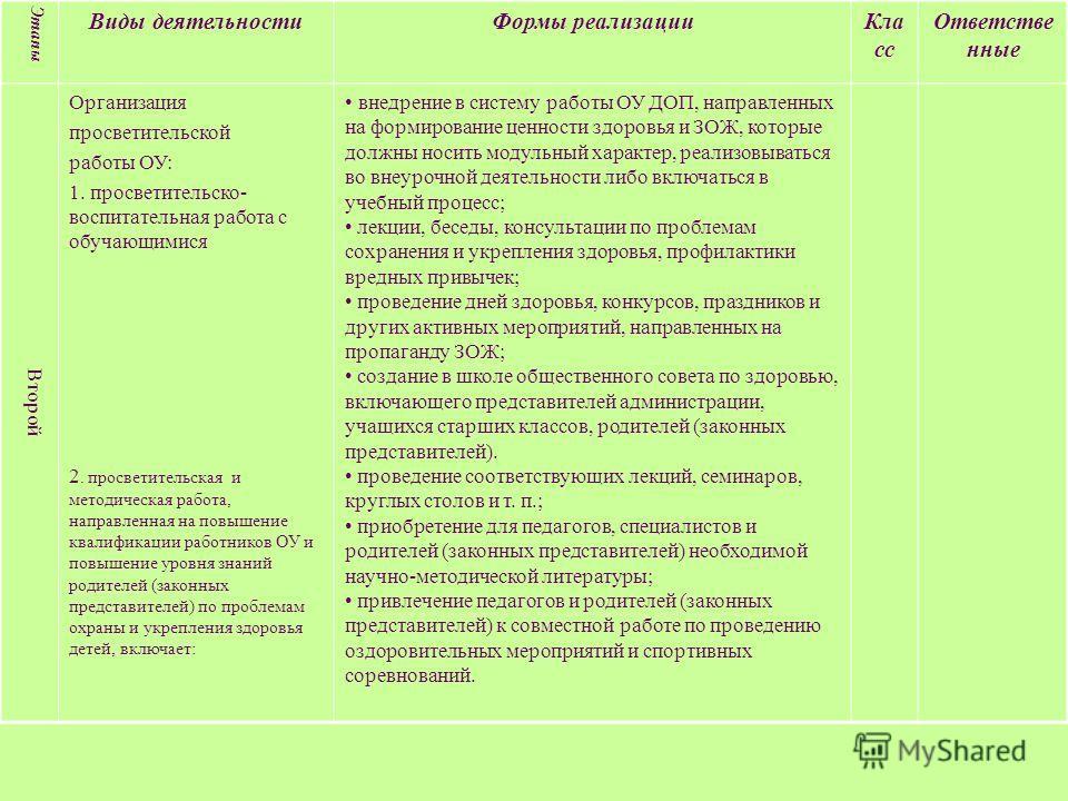 Этапы Виды деятельностиФормы реализацииКла сс Ответстве нные Второй Организация просветительской работы ОУ: 1. просветительско- воспитательная работа с обучающимися 2. просветительская и методическая работа, направленная на повышение квалификации раб