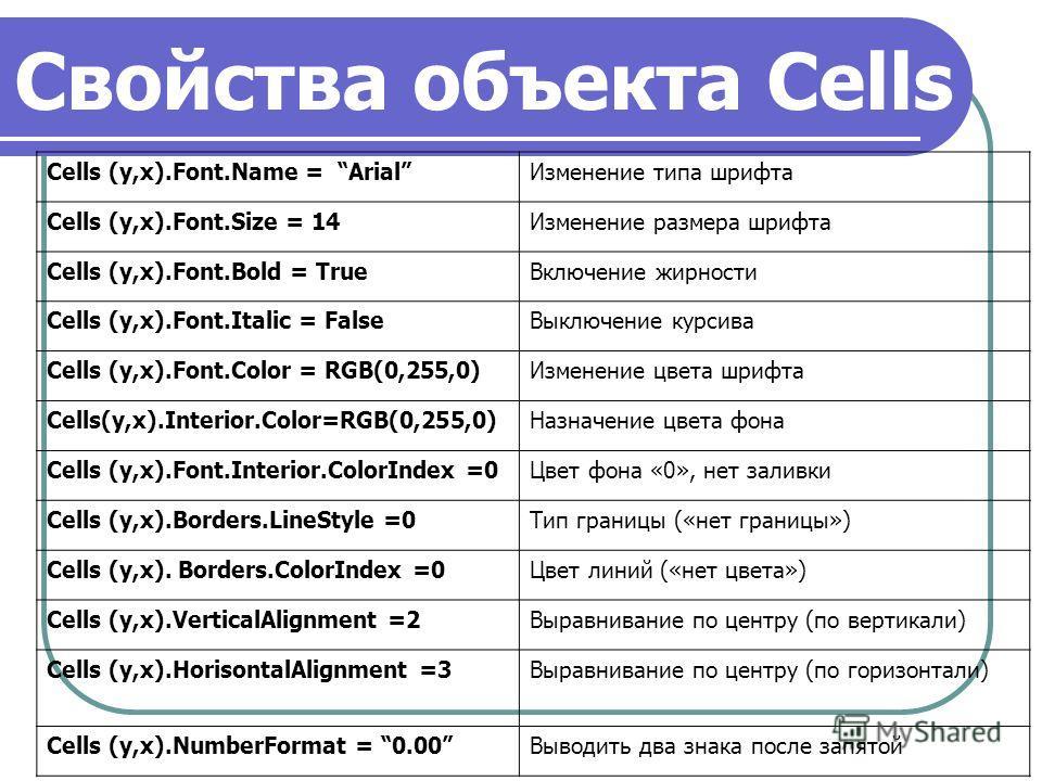 Свойства объекта Cells Cells (y,x).Font.Name = ArialИзменение типа шрифта Cells (y,x).Font.Size = 14Изменение размера шрифта Cells (y,x).Font.Bold = TrueВключение жирности Cells (y,x).Font.Italic = FalseВыключение курсива Cells (y,x).Font.Color = RGB