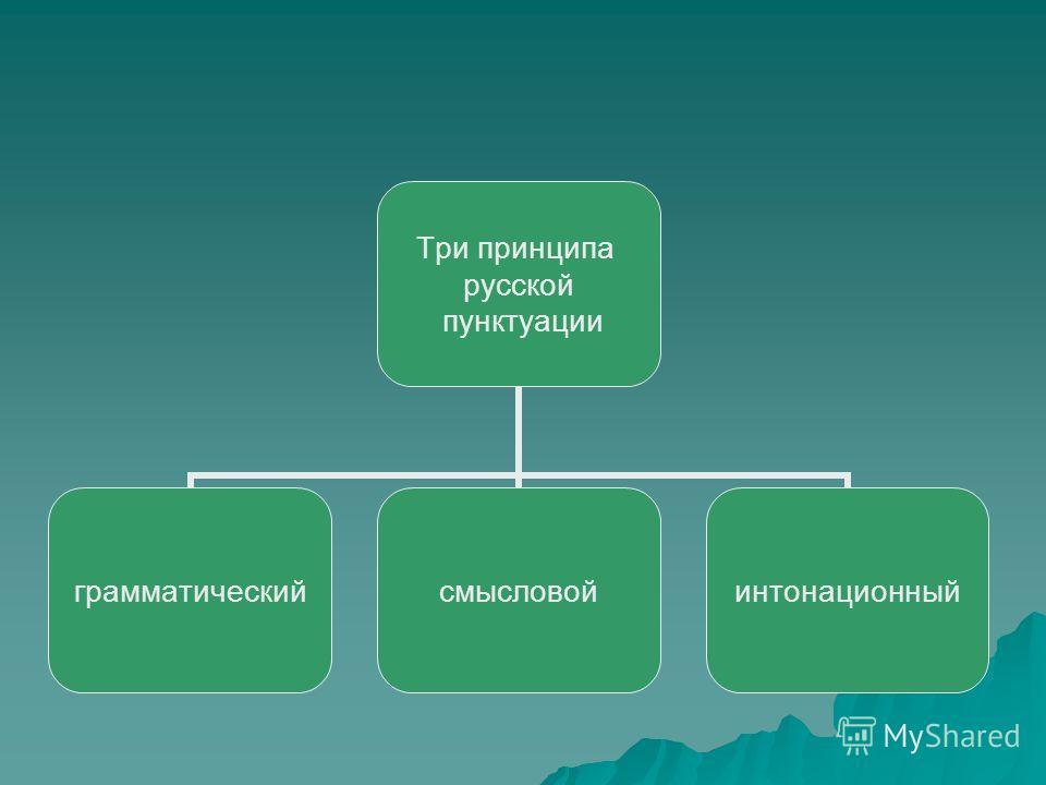 Три принципа русской пунктуации грамматическийсмысловойинтонационный