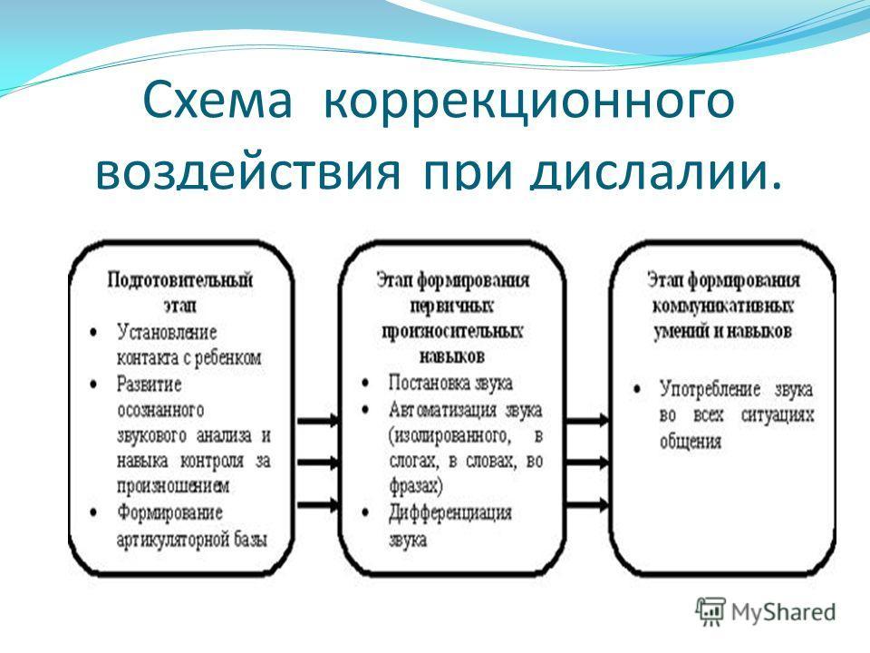 Схема коррекционного воздействия при дислалии.