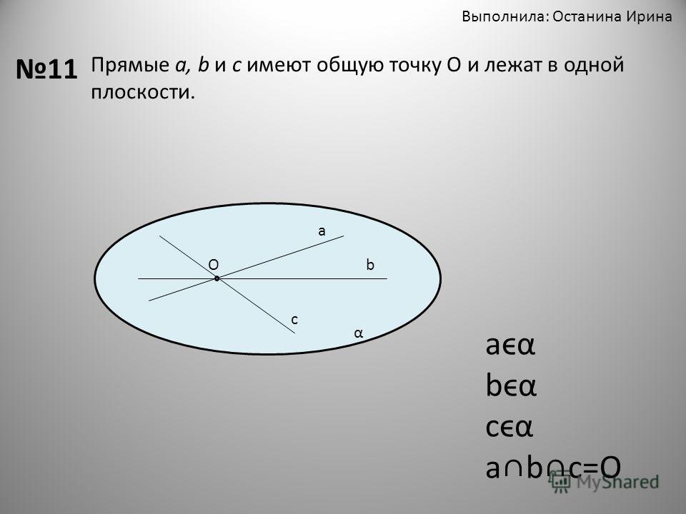 Выполнила: Останина Ирина 11 Прямые а, b и c имеют общую точку О и лежат в одной плоскости. α О а b c aϵα bϵα cϵα abc=O