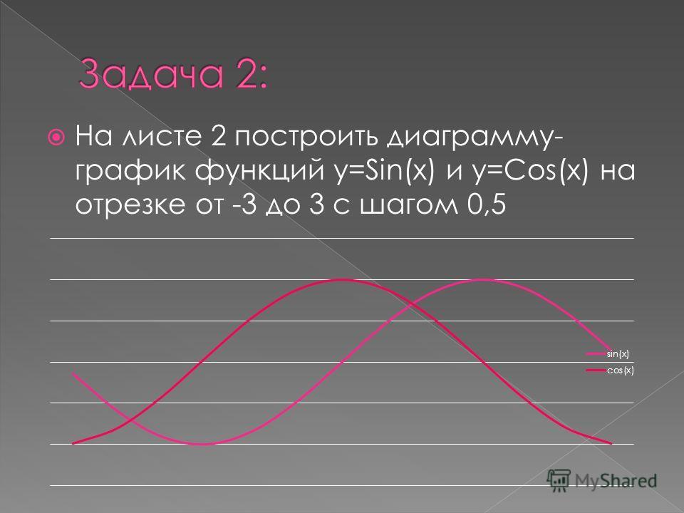На листе 2 построить диаграмму- график функций y=Sin(x) и y=Cos(x) на отрезке от -3 до 3 с шагом 0,5