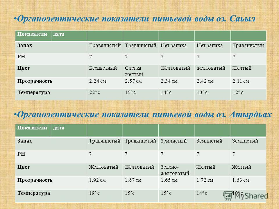 Показателидата ЗапахТравянистый Нет запаха Травянистый РН77777 ЦветБесцветныйСлегка желтый ЖелтоватыйжелтоватыйЖелтый Прозрачность2.24 см2.57 см2.34 см2.42 см2.11 см Температура22 о с15 о с14 о с13 о с12 о с Органолептические показатели питьевой воды