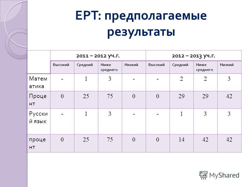 ЕРТ : предполагаемые результаты 2011 – 2012 уч. г.2012 – 2013 уч. г. ВысокийСреднийНиже среднего НизкийВысокийСреднийНиже среднего Низкий Матем атика -13--223 Проце нт 025750029 42 Русски й язык -13--133 проце нт 02575001442