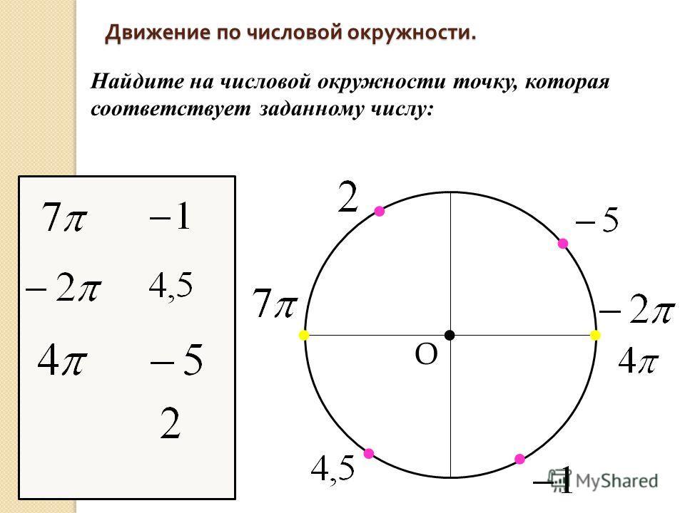 Движение по числовой окружности. Движение по числовой окружности. Найдите на числовой окружности точку, которая соответствует заданному числу: О