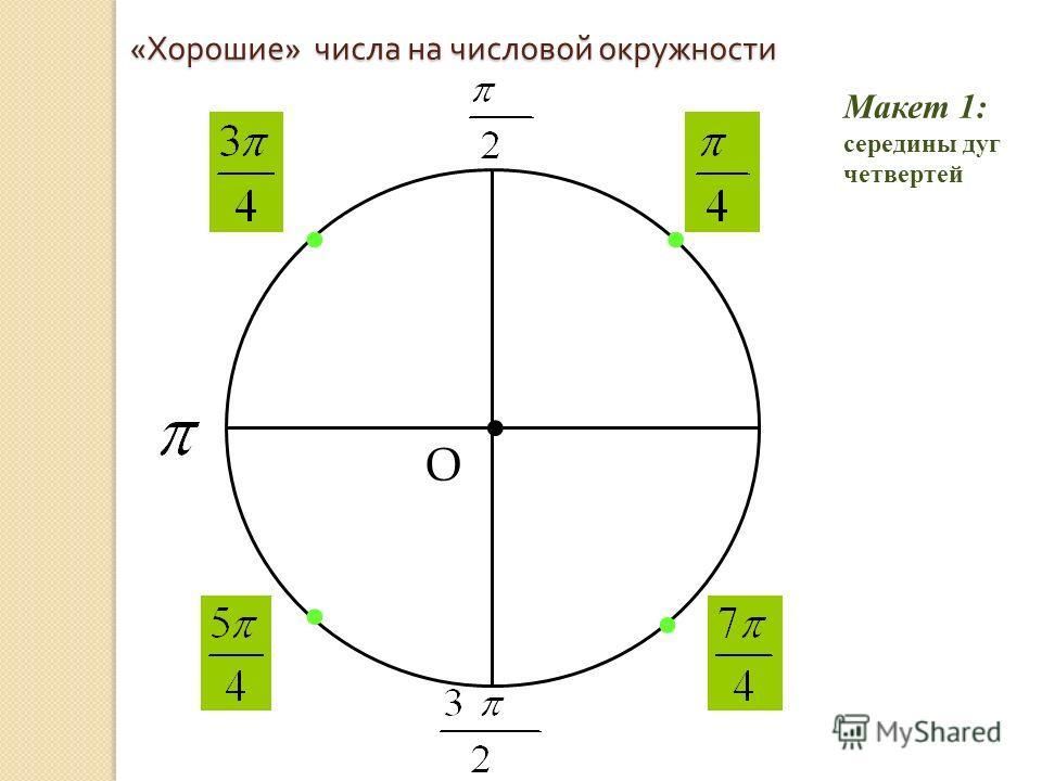 « Хорошие » числа на числовой окружности О 0 Макет 1: середины дуг четвертей