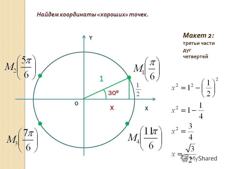 Макет 2: третьи части дуг четвертей Найдем координаты « хороших » точек. Х Y О 30 1 х