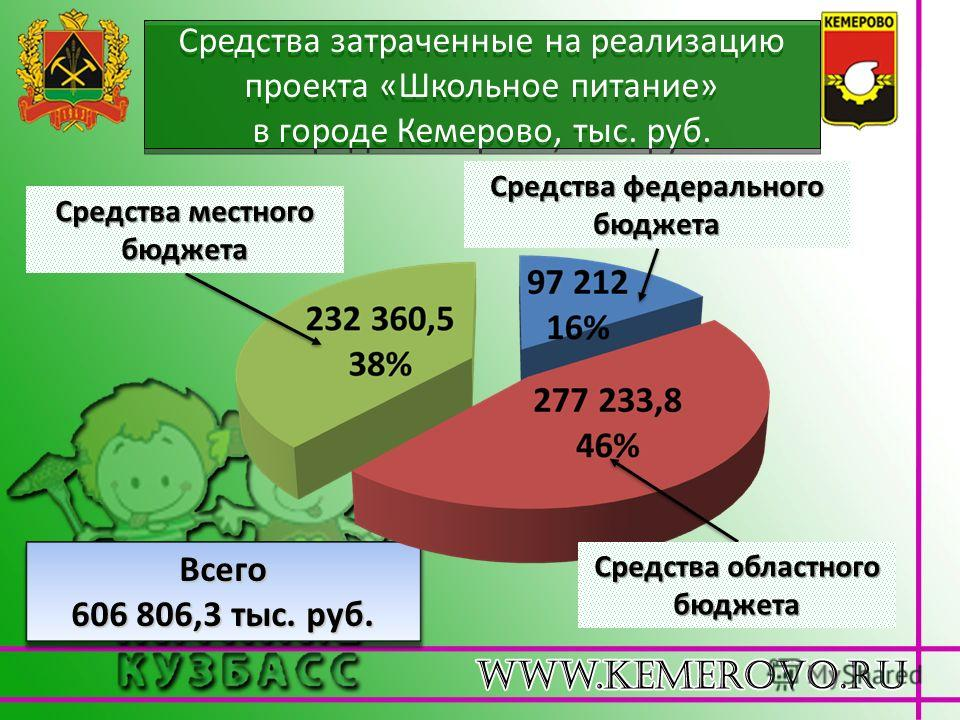 Всего 606 806,3 тыс. руб. Средства федерального бюджета Средства областного бюджета Средства местного бюджета Средства затраченные на реализацию проекта «Школьное питание» в городе Кемерово, тыс. руб.