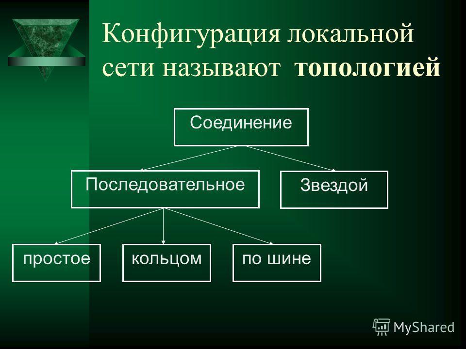 Конфигурация локальной сети называют топологией Соединение Последовательное Звездой простоекольцомпо шине