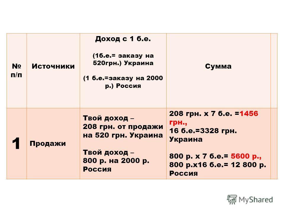 п/п Источники Доход с 1 б.е. (1б.е.= заказу на 520грн.) Украина (1 б.е.=заказу на 2000 р.) Россия Сумма 1 Продажи Твой доход – 208 грн. от продажи на 520 грн. Украина Твой доход – 800 р. на 2000 р. Россия 208 грн. х 7 б.е. =1456 грн., 16 б.е.=3328 гр