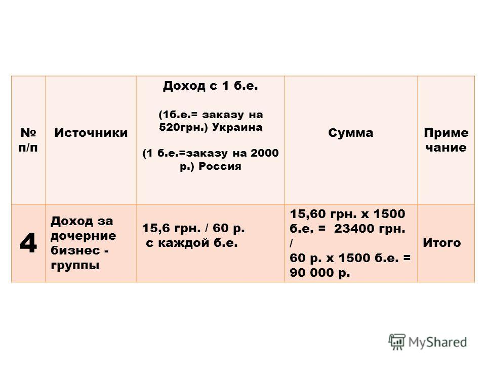 п/п Источники Доход с 1 б.е. (1б.е.= заказу на 520грн.) Украина (1 б.е.=заказу на 2000 р.) Россия СуммаПриме чание 4 Доход за дочерние бизнес - группы 15,6 грн. / 60 р. с каждой б.е. 15,60 грн. х 1500 б.е. = 23400 грн. / 60 р. x 1500 б.е. = 90 000 р.