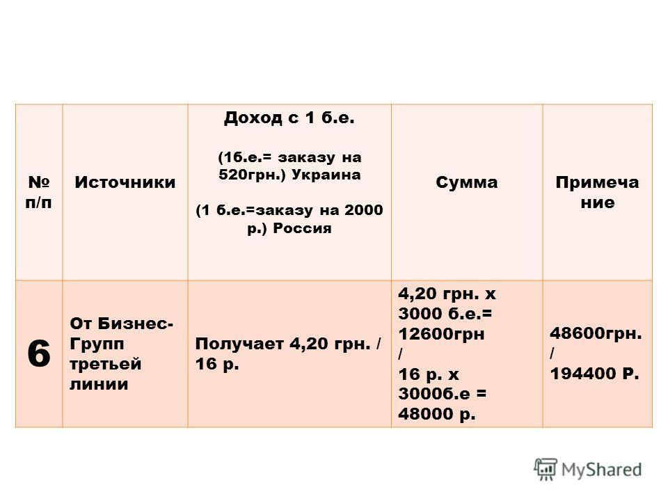 п/п Источники Доход с 1 б.е. (1б.е.= заказу на 520грн.) Украина (1 б.е.=заказу на 2000 р.) Россия СуммаПримеча ние 6 От Бизнес- Групп третьей линии Получает 4,20 грн. / 16 р. 4,20 грн. х 3000 б.е.= 12600грн / 16 р. x 3000б.е = 48000 р. 48600грн. / 19