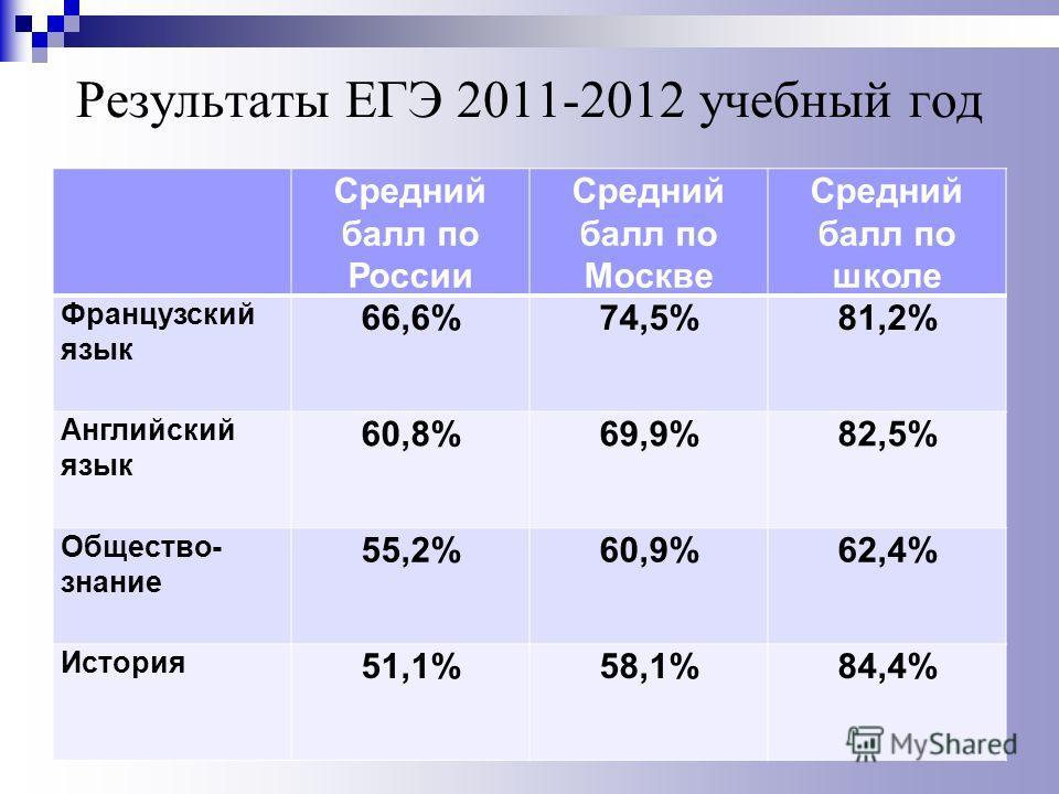Результаты ЕГЭ 2011-2012 учебный год Средний балл по России Средний балл по Москве Средний балл по школе Французский язык 66,6%74,5%81,2% Английский язык 60,8%69,9%82,5% Общество- знание 55,2%60,9%62,4% История 51,1%58,1%84,4%