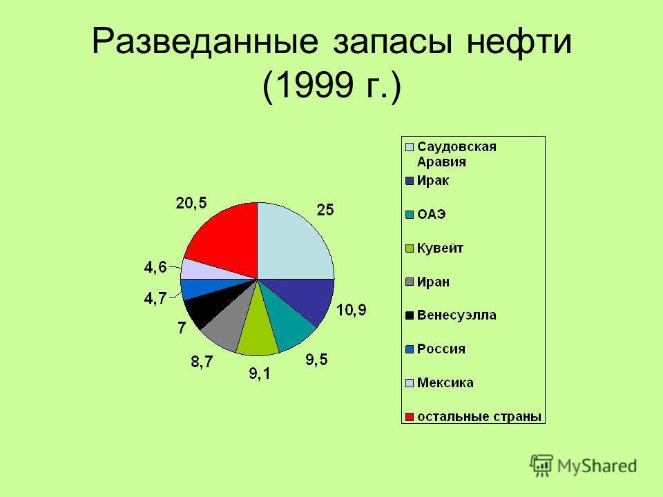 Разведанные запасы нефти (1999 г.)