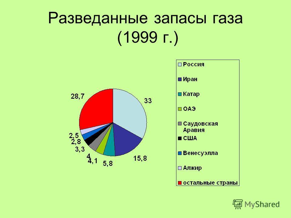 Разведанные запасы газа (1999 г.)