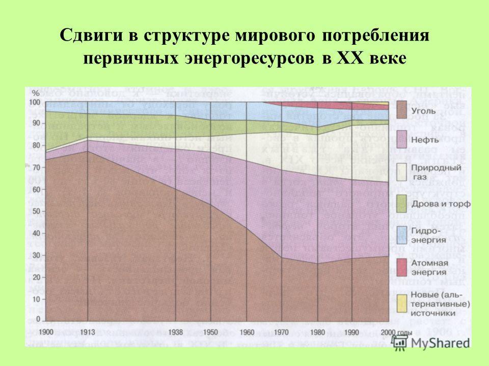 Сдвиги в структуре мирового потребления первичных энергоресурсов в ХХ веке