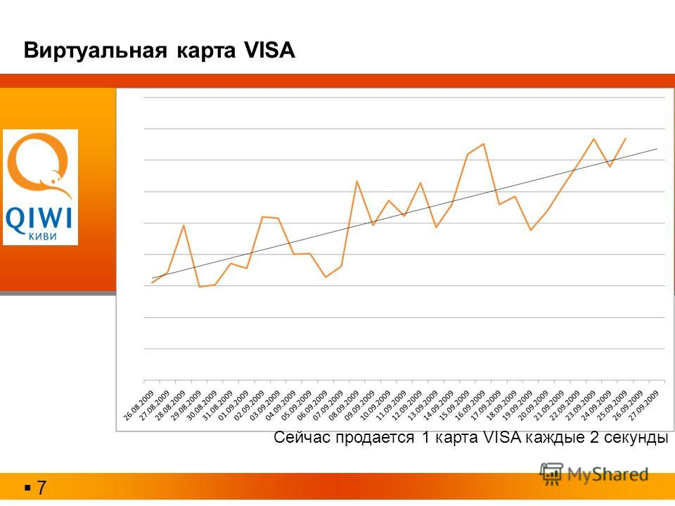 7 Виртуальная карта VISA Сейчас продается 1 карта VISA каждые 2 секунды
