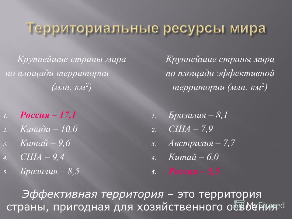 Крупнейшие страны мира по площади территории ( млн. км 2 ) 1. Россия – 17,1 2. Канада – 10,0 3. Китай – 9,6 4. США – 9,4 5. Бразилия – 8,5 Крупнейшие страны мира по площади эффективной территории ( млн. км 2 ) 1. Бразилия – 8,1 2. США – 7,9 3. Австра