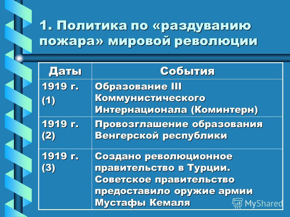 Тема: СССР в системе международных отношений
