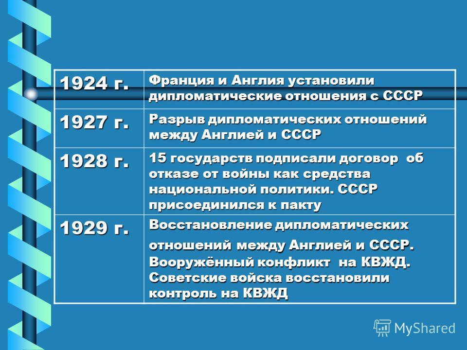 2. Полоса признания Советской России (СССР) странами Запада ДатыСобытия 1921 г. Советская Россия подписала дружественные договоры с Турцией, Афганистаном, Ираном; торговые соглашения с Австрией, Норвегией, Италией. 1922 г. Генуэзская конференция. Рап