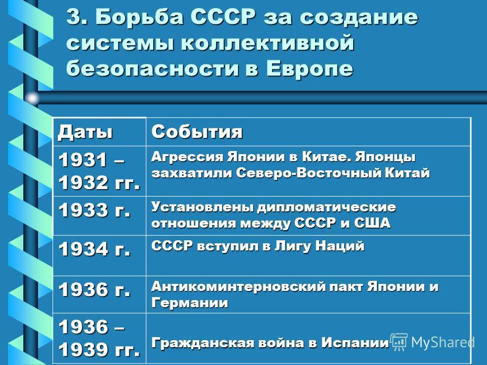 1924 г. Франция и Англия установили дипломатические отношения с СССР 1927 г. Разрыв дипломатических отношений между Англией и СССР 1928 г. 15 государств подписали договор об отказе от войны как средства национальной политики. СССР присоединился к пак