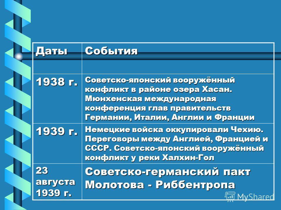 3. Борьба СССР за создание системы коллективной безопасности в Европе ДатыСобытия 1931 – 1932 гг. Агрессия Японии в Китае. Японцы захватили Северо-Восточный Китай 1933 г. Установлены дипломатические отношения между СССР и США 1934 г. СССР вступил в Л