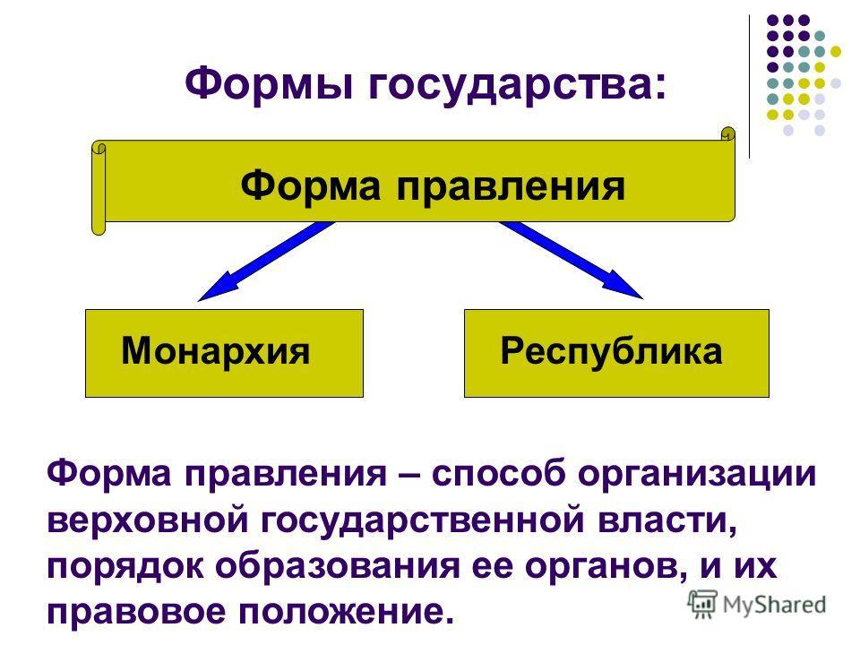 Форма правления Республика Формы государства: Монархия Форма правления – способ организации верховной государственной власти, порядок образования ее органов, и их правовое положение.
