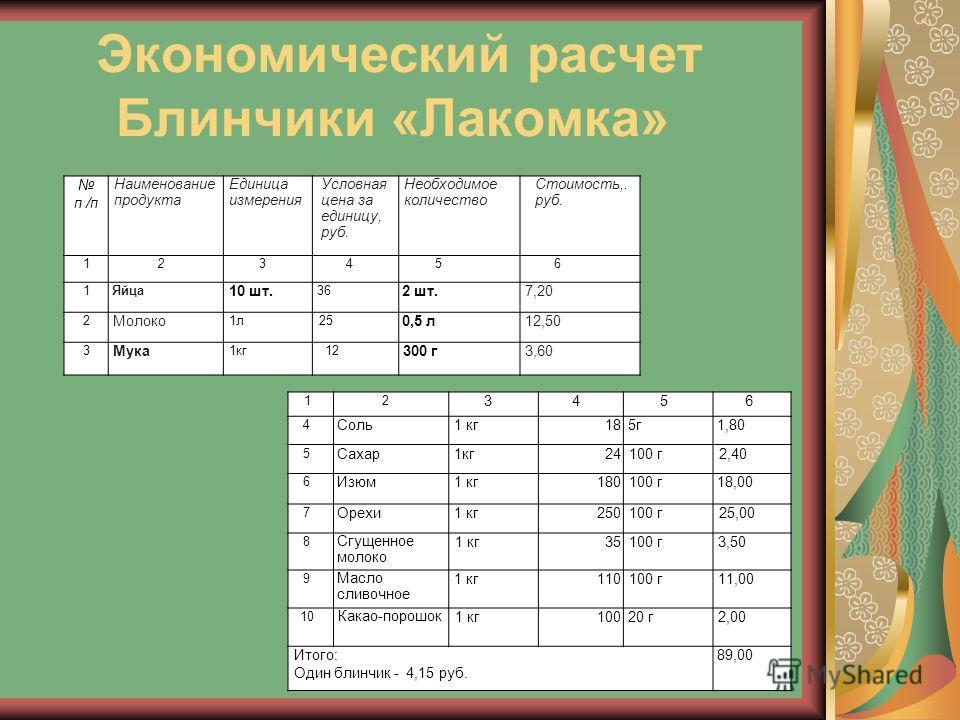 Экономический расчет Блинчики «Лакомка» п /п Наименование продукта Единица измерения Условная цена за единицу, руб. Необходимое количество Стоимость,. руб. 123456 1Яйца 10 шт. 36 2 шт.7,207,20 2 Молоко 1л25 0,5 л12,50 3 Мука 1кг12 300 г3,603,60 12 34