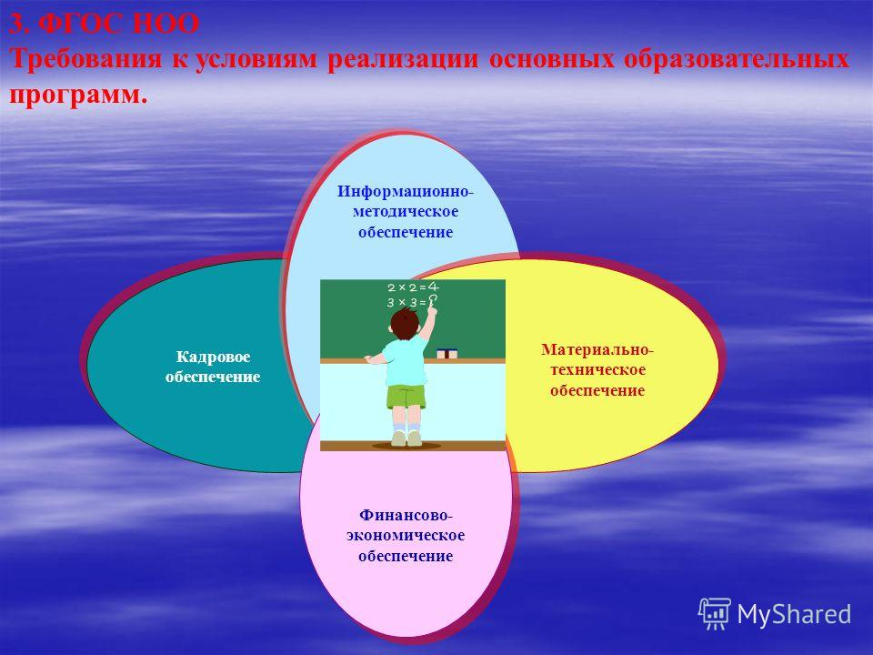 Информационно- методическое обеспечение Кадровое обеспечение Материально- техническое обеспечение 3. ФГОС НОО Требования к условиям реализации основных образовательных программ. Финансово- экономическое обеспечение