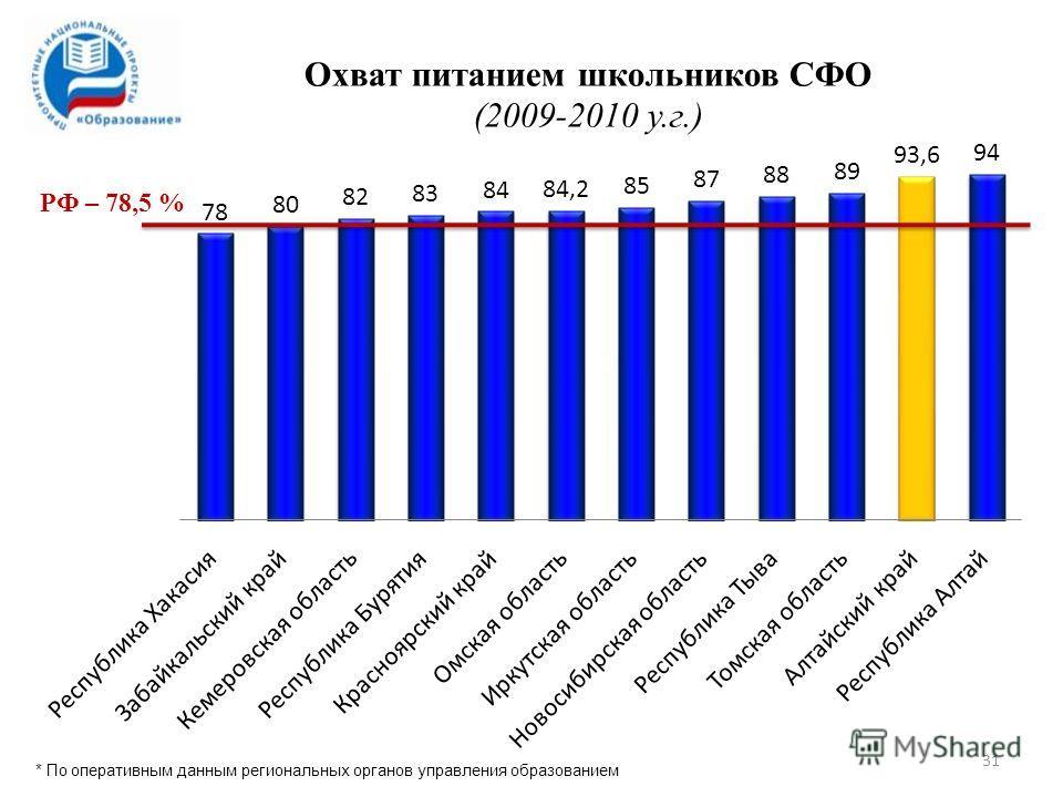 31 РФ – 78,5 % * По оперативным данным региональных органов управления образованием