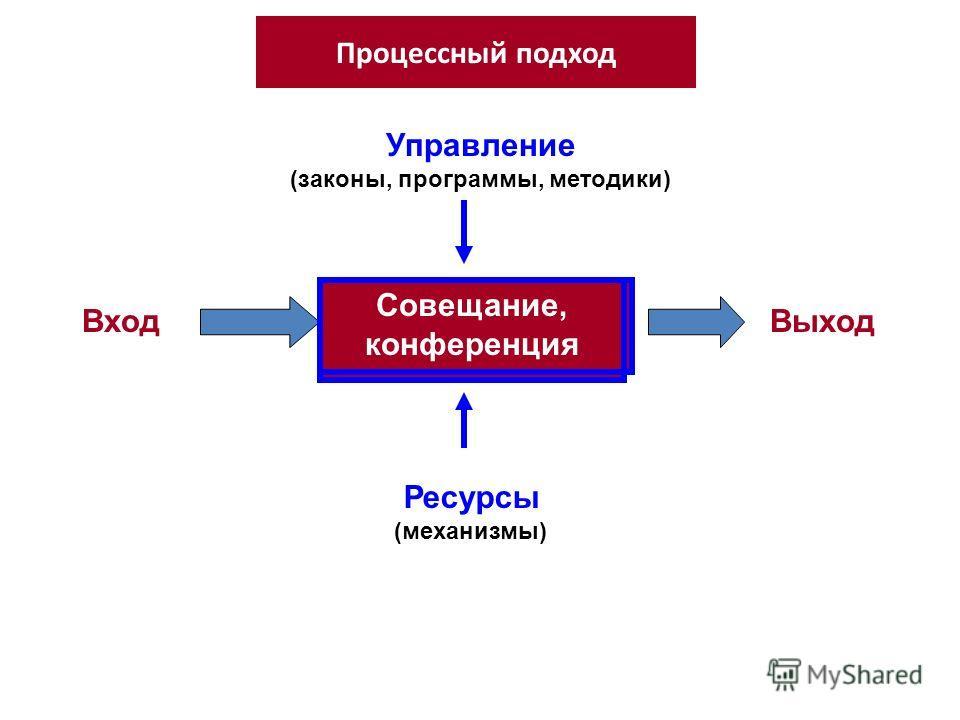 Процессный подход Профилактика правонарушений ВходВыход Ресурсы (механизмы) Управление (законы, программы, методики) Разработка программы Совещание, конференция