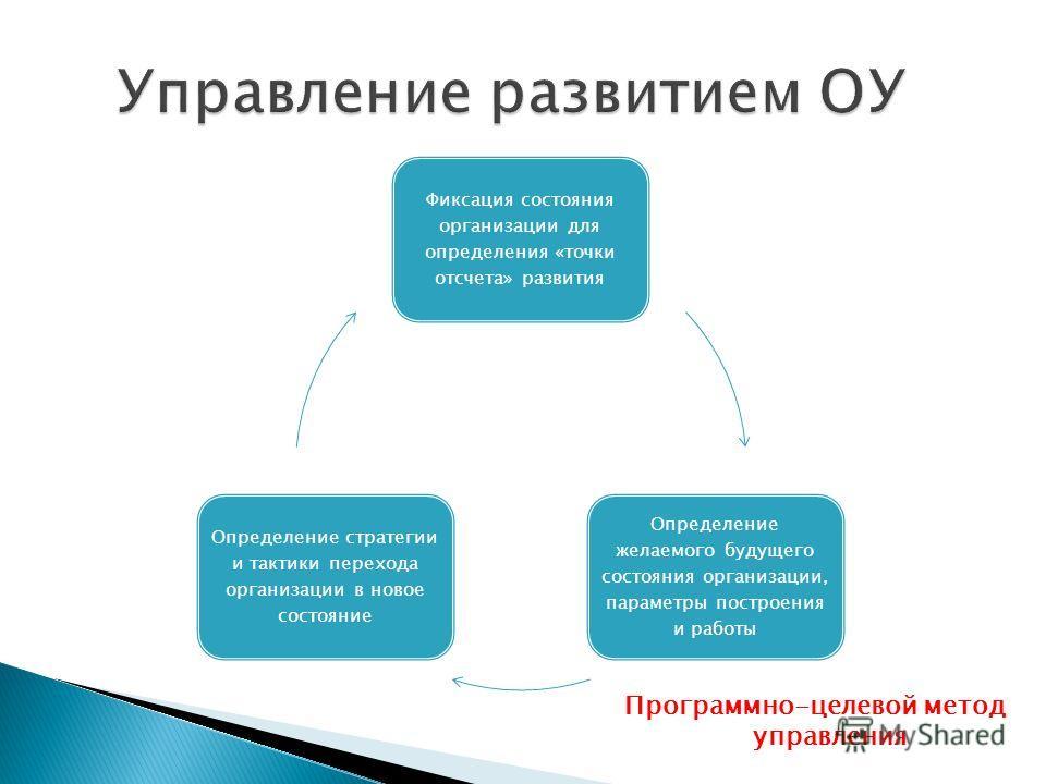 Фиксация состояния организации для определения «точки отсчета» развития Определение желаемого будущего состояния организации, параметры построения и работы Определение стратегии и тактики перехода организации в новое состояние Программно-целевой мето