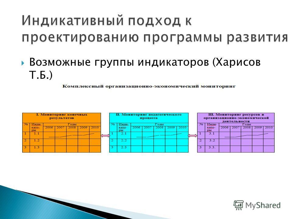 Возможные группы индикаторов (Харисов Т.Б.)