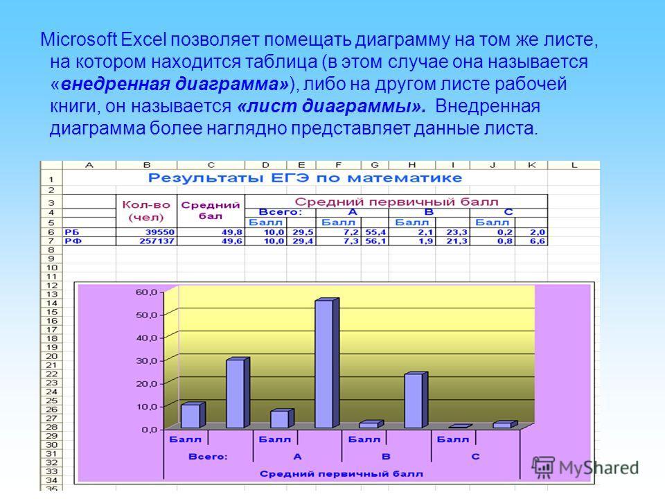 Miсrosoft Excel позволяет помещать диаграмму на том же листе, на котором находится таблица (в этом случае она называется «внедренная диаграмма»), либо на другом листе рабочей книги, он называется «лист диаграммы». Внедренная диаграмма более наглядно