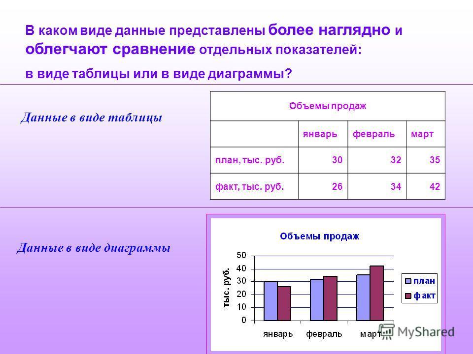 В каком виде данные представлены более наглядно и облегчают сравнение отдельных показателей: в виде таблицы или в виде диаграммы? Объемы продаж январьфевральмарт план, тыс. руб.303235 факт, тыс. руб.263442 Данные в виде таблицы Данные в виде диаграмм