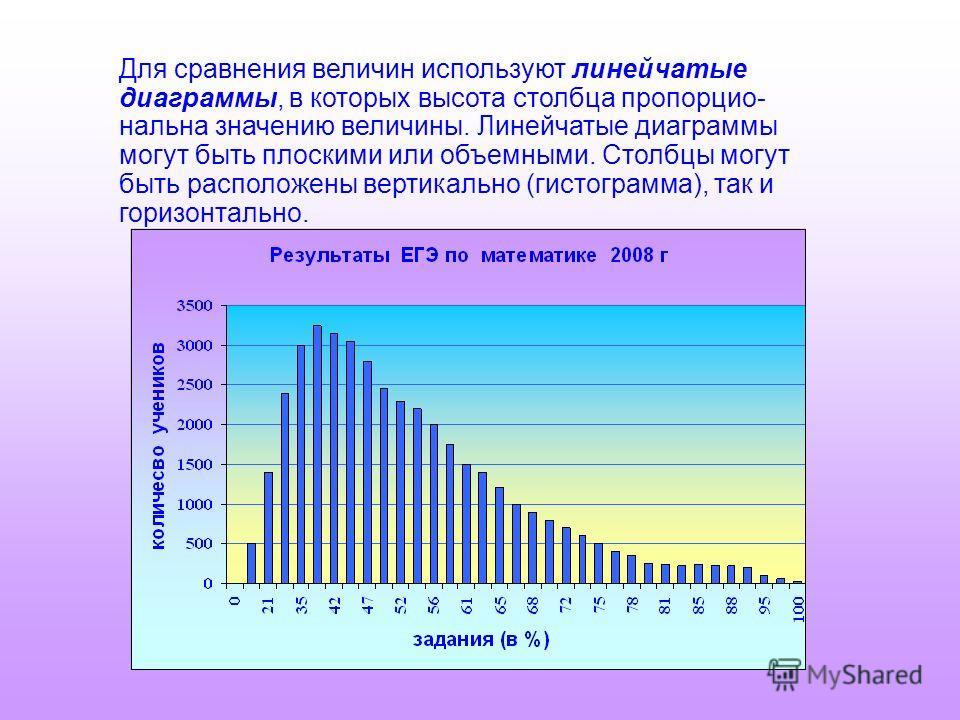 Для сравнения величин используют линейчатые диаграммы, в которых высота столбца пропорцио- нальна значению величины. Линейчатые диаграммы могут быть плоскими или объемными. Столбцы могут быть расположены вертикально (гистограмма), так и горизонтально