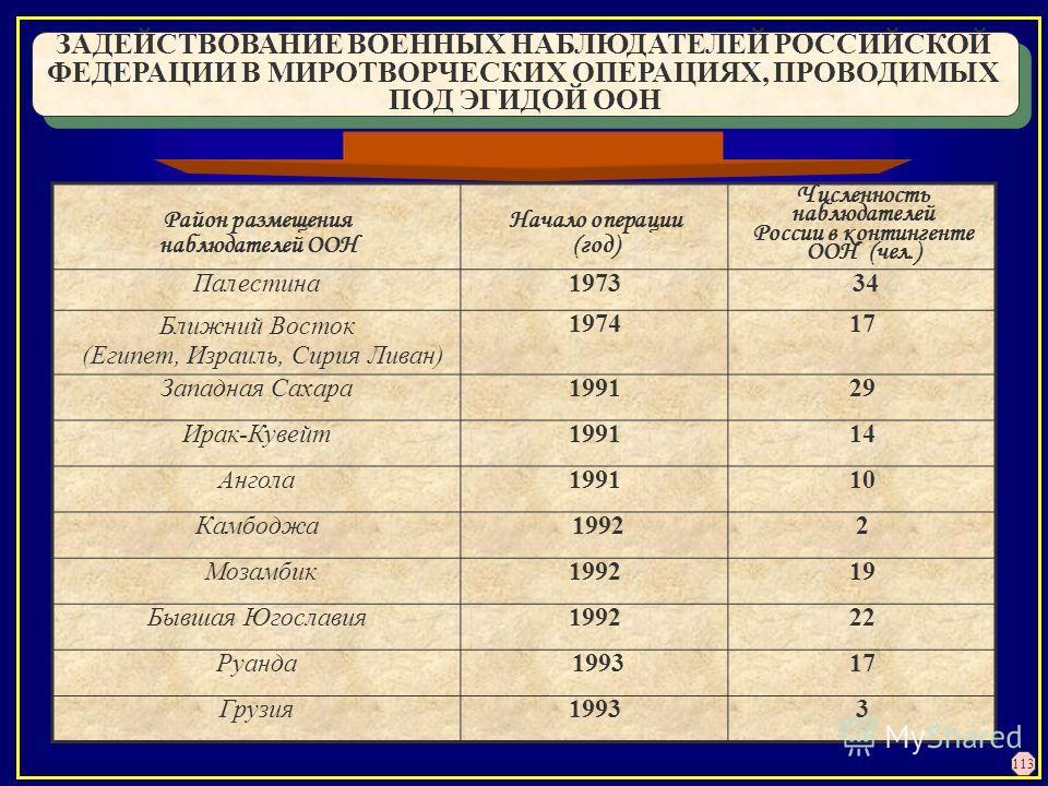 ЗАДЕЙСТВОВАНИЕ ВОЕННЫХ НАБЛЮДАТЕЛЕЙ РОССИЙСКОЙ ФЕДЕРАЦИИ В МИРОТВОРЧЕСКИХ ОПЕРАЦИЯХ, ПРОВОДИМЫХ ПОД ЭГИДОЙ ООН ЗАДЕЙСТВОВАНИЕ ВОЕННЫХ НАБЛЮДАТЕЛЕЙ РОССИЙСКОЙ ФЕДЕРАЦИИ В МИРОТВОРЧЕСКИХ ОПЕРАЦИЯХ, ПРОВОДИМЫХ ПОД ЭГИДОЙ ООН Район размещения наблюдателе