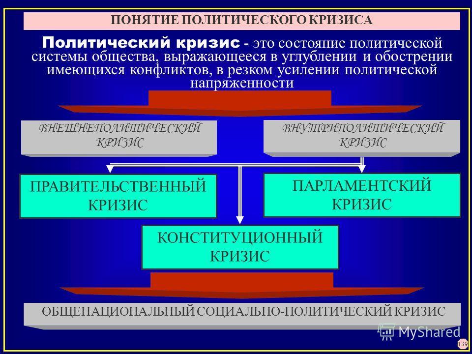 ПОНЯТИЕ ПОЛИТИЧЕСКОГО КРИЗИСА ВНУТРИПОЛИТИЧЕСКИЙ КРИЗИС ВНЕШНЕПОЛИТИЧЕСКИЙ КРИЗИС ОБЩЕНАЦИОНАЛЬНЫЙ СОЦИАЛЬНО-ПОЛИТИЧЕСКИЙ КРИЗИС Политический кризис - это состояние политической системы общества, выражающееся в углублении и обострении имеющихся конфл