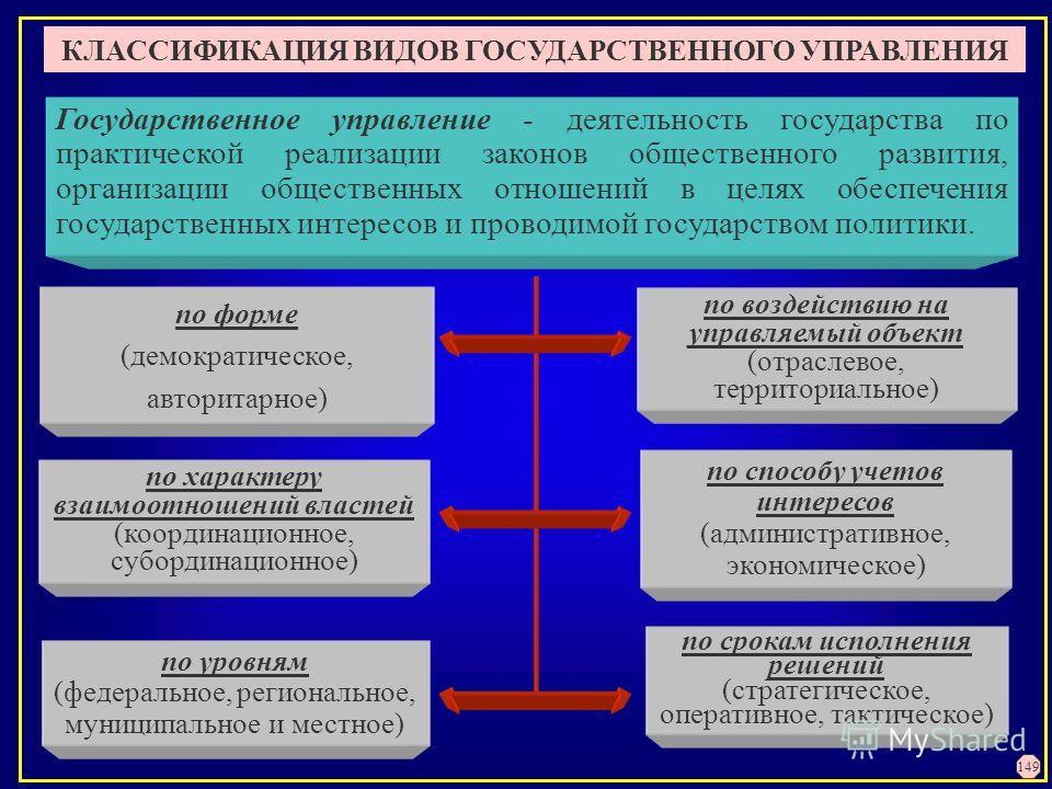 КЛАССИФИКАЦИЯ ВИДОВ ГОСУДАРСТВЕННОГО УПРАВЛЕНИЯ по характеру взаимоотношений властей (координационное, субординационное) по уровням (федеральное, региональное, муниципальное и местное) по способу учетов интересов (административное, экономическое) Гос