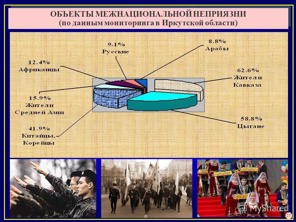 ОБЪЕКТЫ МЕЖНАЦИОНАЛЬНОЙ НЕПРИЯЗНИ (по данным мониторинга в Иркутской области) ОБЪЕКТЫ МЕЖНАЦИОНАЛЬНОЙ НЕПРИЯЗНИ (по данным мониторинга в Иркутской области) 27