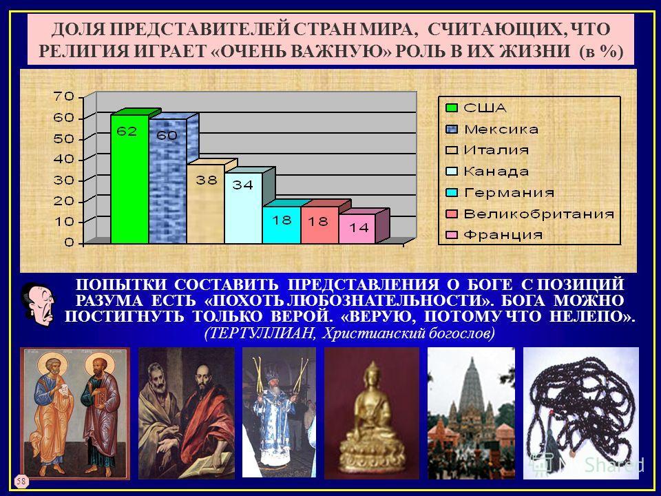 ДОЛЯ ПРЕДСТАВИТЕЛЕЙ СТРАН МИРА, СЧИТАЮЩИХ, ЧТО РЕЛИГИЯ ИГРАЕТ «ОЧЕНЬ ВАЖНУЮ» РОЛЬ В ИХ ЖИЗНИ (в %) ПОПЫТКИ СОСТАВИТЬ ПРЕДСТАВЛЕНИЯ О БОГЕ С ПОЗИЦИЙ РАЗУМА ЕСТЬ «ПОХОТЬ ЛЮБОЗНАТЕЛЬНОСТИ». БОГА МОЖНО ПОСТИГНУТЬ ТОЛЬКО ВЕРОЙ. «ВЕРУЮ, ПОТОМУ ЧТО НЕЛЕПО».